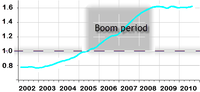 Loan-deposit ratio in Slovenia by years – including the 2005–2008 Boom Period.