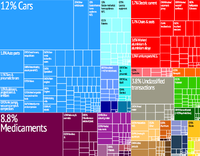 A graphical depiction of Slovenia's product exports in 28 color-coded categories.