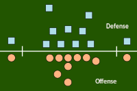 A diagram of a typical pre-snap formation. The offense (red) is lined up in a variation of the I formation, while the defense (blue) is lined up in the 4–3 defense. Both formations are legal