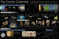 A graphical view of the Cosmic Calendar, featuring the months of the year, days of December, and the final minute.