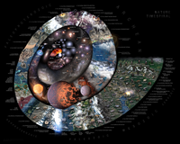 This graphic shows in a spiral a summary of notable events from the Big Bang to the present day. Every billion years (Ga) is represented in 90 degrees of rotation of the spiral.
