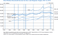 This graph shows the real median US household income by race: 1967 to 2011, in 2011 dollars.