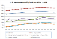 The US homeownership rate according to race