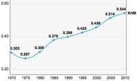 The Cambodian position on the Human Development Index, 1970–2010