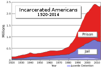 Total incarceration in the United States by year