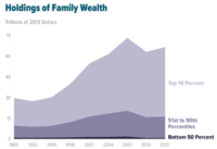 Wealth inequality in the United States increased from 1989 to 2013.