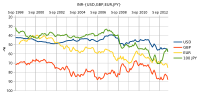 Graph of exchange rates of Indian rupee (INR) per USD 1, GBP 1, EUR 1, JPY 100 averaged over the month, from September 1998 to May 2013. Data source: Reserve Bank of India reference rate