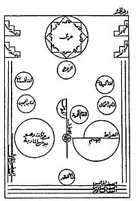 """Diagram of """"Plain of Assembly"""" (Ard al-Hashr) on the Day of Judgment, from autograph manuscript of Futuhat al-Makkiyya by Sufi mystic and philosopher Ibn Arabi, ca. 1238."""