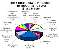 Iowa gross state products by industry, 2006