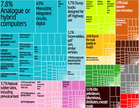 A proportional representation of Thailand's exports