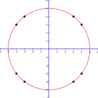 This circle as it would be drawn on a Cartesian coordinate graph. The cells (±3, ±4) and (±4, ±3) are labeled.