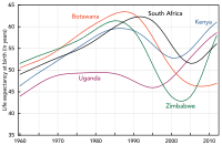 Life expectancy in select Southern African countries, 1960–2012. HIV/AIDS has caused a fall in life expectancy.