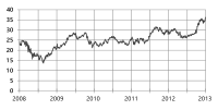 Five year history graph of nasdaq: MSFT stock on July 17, 2013
