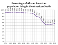 Graph showing the percentage of the African-American population living in the American South, 1790–2010