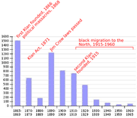 Racially motivated murders per decade from 1865 to 1965.