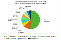 Top ten military expenditures in US$ Bn. in 2014, according to the International Institute for Strategic Studies.