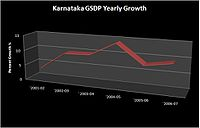GSDP Growth of the Karnatakan Economy over the previous years