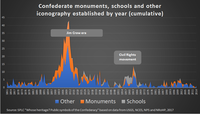 List of Confederate monuments and memorials