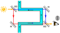 Figure 5-1. Highly simplified diagram of Fizeau's 1851 experiment.