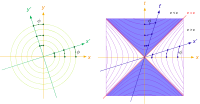 Figure 10-1. Orthogonality and rotation of coordinate systems compared between left: Euclidean space through circular angle φ, right: in Minkowski spacetime through hyperbolic angle φ (red lines labelled c denote the worldlines of a light signal, a vector is orthogonal to itself if it lies on this line).