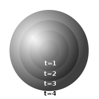 Figure 10-3. Concentric spheres, illustrating in 3-space the null geodesics of a 4-dimensional cone in spacetime.