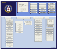 Chart showing the organization of the Central Intelligence Agency.