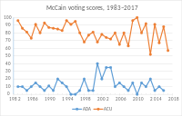 McCain's congressional voting scores, from the American Conservative Union (orange line; 100 is most conservative) and Americans for Democratic Action (blue line; 100 is most liberal)