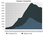 A graph showing the population in Cumberland and Allegany County