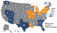 United States congressional apportionment