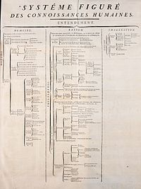 """""""Figurative system of human knowledge"""", the structure that the Encyclopédie organised knowledge into—it had three main branches: memory, reason and imagination"""