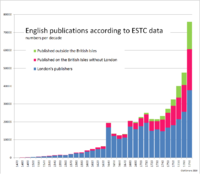 ESTC data 1477–1799 by decade given with a regional differentiation