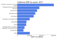 """California GDP by sector in 2017<ref name=""""auto"""">{{cite web 