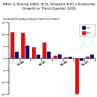 The table shows that the 9/11 attacks had a major effect on the economy of New York City (in red), compared to the United States' economy overall (in blue).