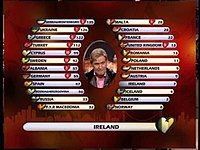 The electronic scoreboard used at the 2004 contest, with Johnny Logan announcing the votes from Ireland