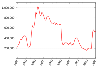A graph showing Labour Party individual membership, excluding affiliated members and supporters (1928–2018)