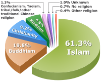 The percentage distribution of Malaysian population by religion based on 2010 census