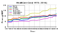 Health care cost rise based on total expenditure on health as percent of GDP. Countries shown are the United States, Germany, Austria, Switzerland, the United Kingdom, and Canada.