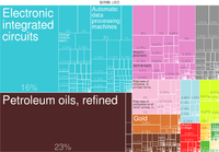 Singaporean exports by product (2014)