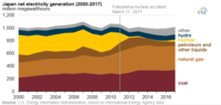 The use of nuclear power (in yellow) in Japan declined significantly after the Fukushima accident