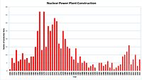 The number of nuclear power plant constructions started each year worldwide, from 1954 to 2013. Following an increase in new constructions from 2007 to 2010, there was a decline after the Fukushima nuclear disaster.