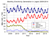 Electricity generation by source in Japan (month-level data). Nuclear energy's contribution declined steadily throughout 2011 due to shutdowns and has been mainly replaced with thermal power stations such as fossil gas and coal power plants.