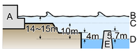 The height of the tsunami that struck the station approximately 50 minutes after the earthquake. A: Power station buildings B: Peak height of tsunami C: Ground level of site D: Average sea level E: Seawall to block waves