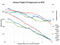 Flight 214 final approach airspeed and glide path (July 6 flight shown in red).