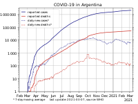 COVID-19 pandemic in Argentina