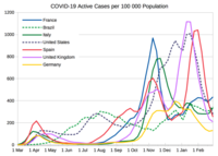 COVID-19 active cases per 100 000 population from selected countries