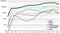 Semi-log plot of weekly new cases of COVID-19 in the world and top five current countries (mean with deaths)