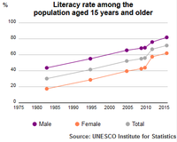 UIS Literacy Rate Morocco population above 15 years of age 1980–2015