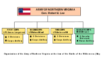 Organization of the Army of Northern Virginia at the time of the Battle of the Wilderness (May 5–7, 1864)