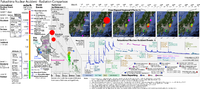 Fukushima radiation comparison to other incidents and standards, with graph of recorded radiation levels and specific accident events. (Note: Does not include all radiation readings from Fukushima Daini site)