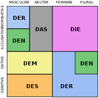 """Declension of the Standard High German definite articles (all equivalent to English """"the"""")"""